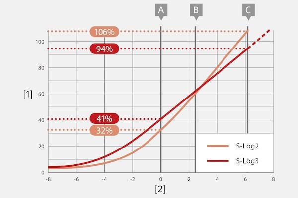 Fonctions S-Gamut et S-Log3 pour une grande flexibilité en post-production